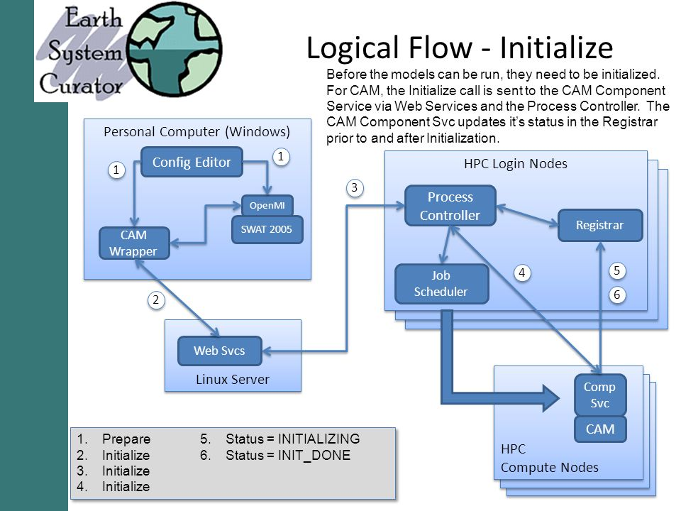 Logical Flow - Initialize Personal Computer (Windows) Config Editor CAM Wrapper SWAT 2005 OpenMI Linux Server Web Svcs HPC Login Nodes Job Scheduler Process Controller Registrar HPC Compute Nodes HPC Compute Nodes Comp Svc CAM Prepare 2.Initialize 3.Initialize 4.Initialize 5.Status = INITIALIZING 6.Status = INIT_DONE Before the models can be run, they need to be initialized.