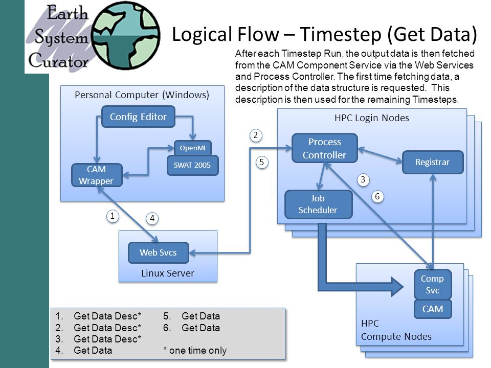 Logical Flow – Timestep (Get Data) Personal Computer (Windows) Config Editor CAM Wrapper SWAT 2005 OpenMI Linux Server Web Svcs HPC Login Nodes Job Scheduler Process Controller Registrar HPC Compute Nodes HPC Compute Nodes Comp Svc CAM Get Data Desc* 2.Get Data Desc* 3.Get Data Desc* 4.Get Data 5.Get Data 6.Get Data * one time only After each Timestep Run, the output data is then fetched from the CAM Component Service via the Web Services and Process Controller.