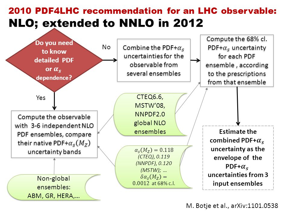 Yes No 2010 PDF4LHC recommendation for an LHC observable: NLO; extended to NNLO in 2012 M.