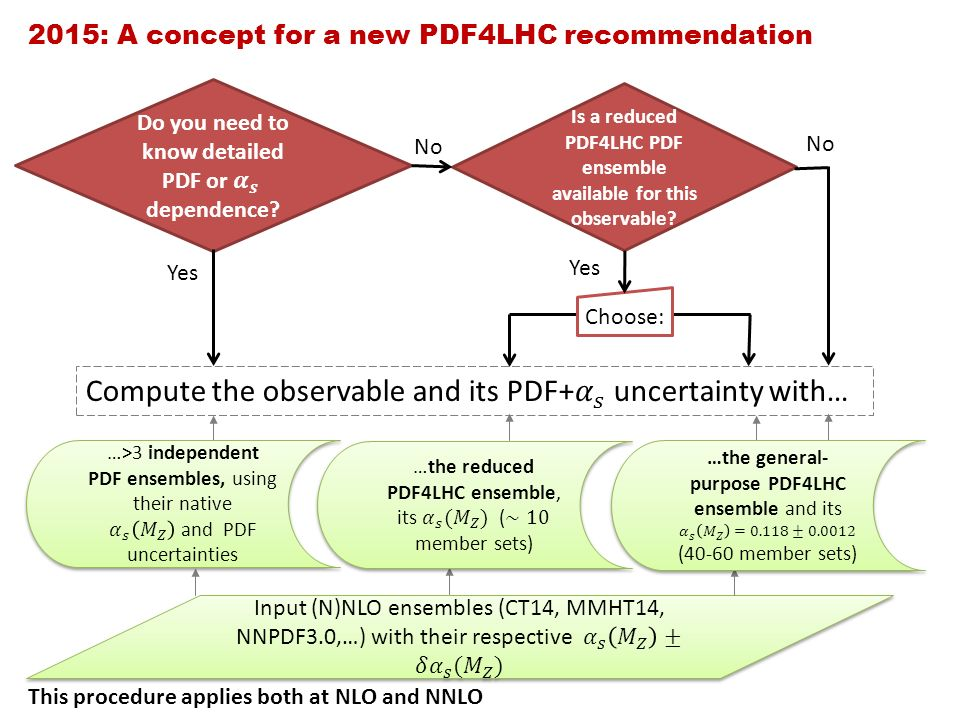 Yes No 2015: A concept for a new PDF4LHC recommendation Is a reduced PDF4LHC PDF ensemble available for this observable.
