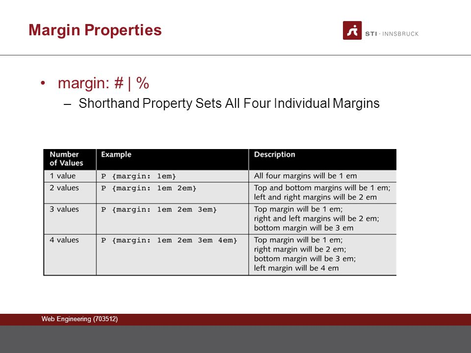 Web Engineering (703512) Margin Properties margin: # | % –Shorthand Property Sets All Four Individual Margins