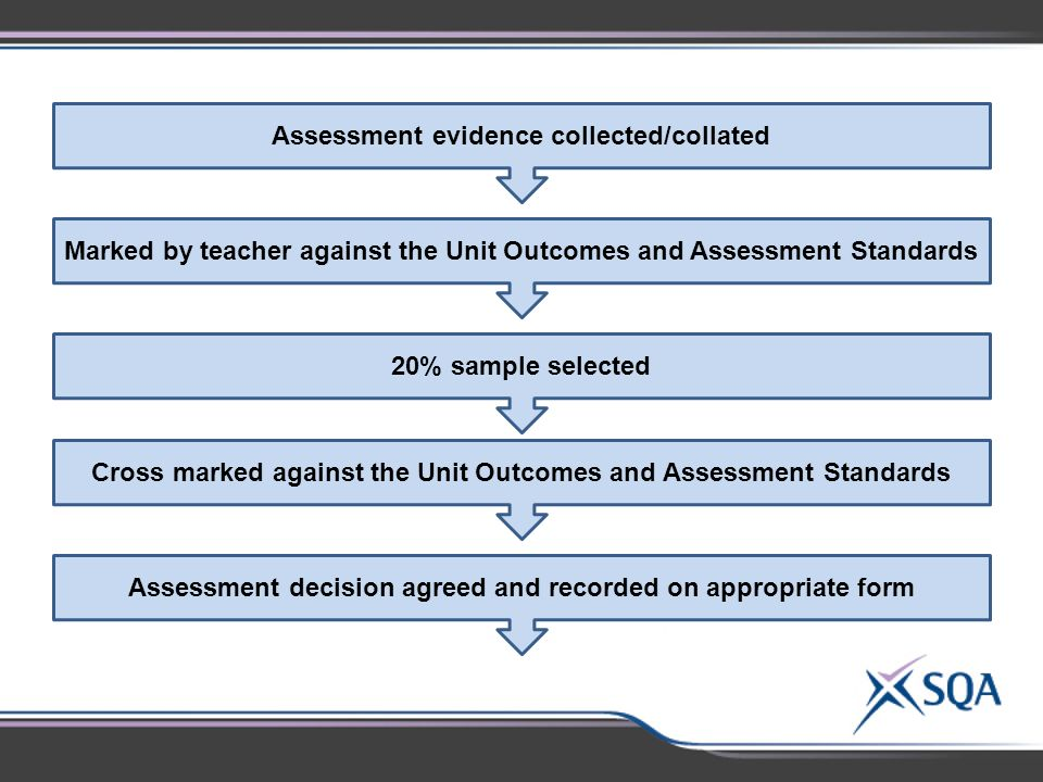 Assessment evidence collected/collated Marked by teacher against the Unit Outcomes and Assessment Standards 20% sample selected Cross marked against the Unit Outcomes and Assessment Standards Assessment decision agreed and recorded on appropriate form