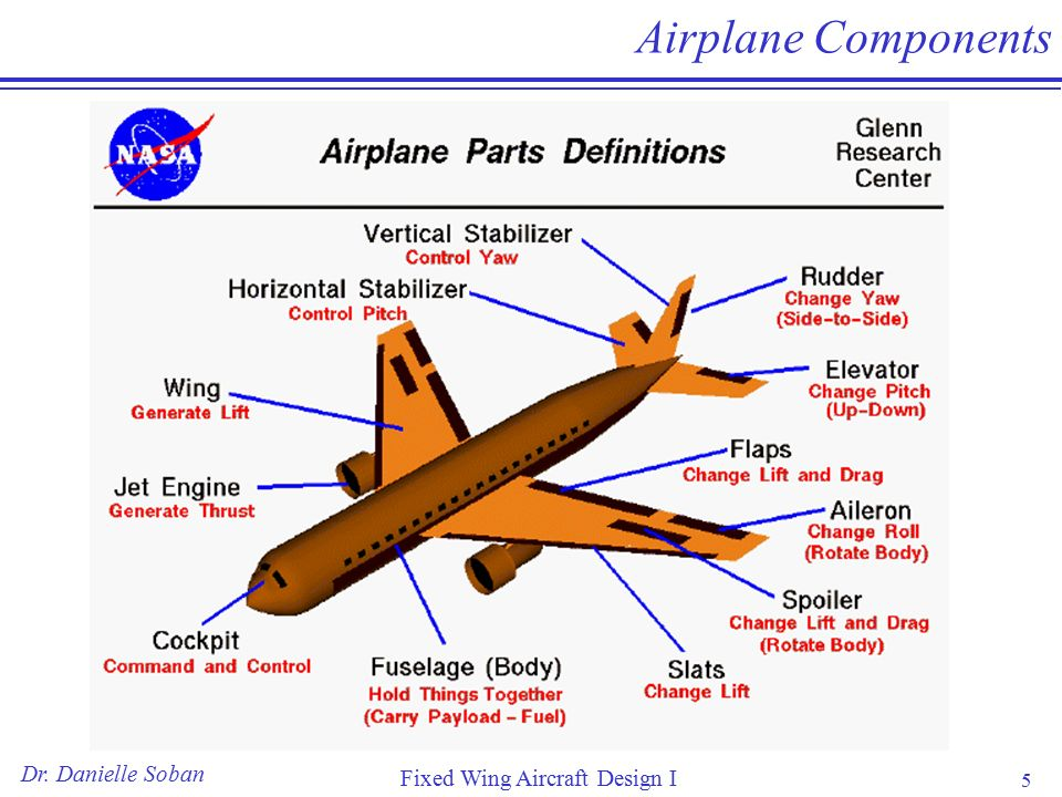 5 Dr. Danielle Soban Fixed Wing Aircraft Design I 5 Airplane Components