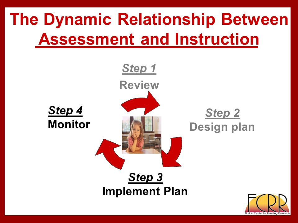 The Dynamic Relationship Between Assessment and Instruction Step 1 Review Step 2 Design plan Step 3 Implement Plan Step 4 Monitor