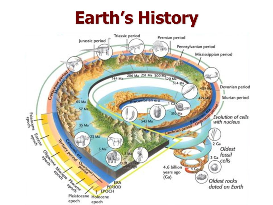 Dating techniques of the earth