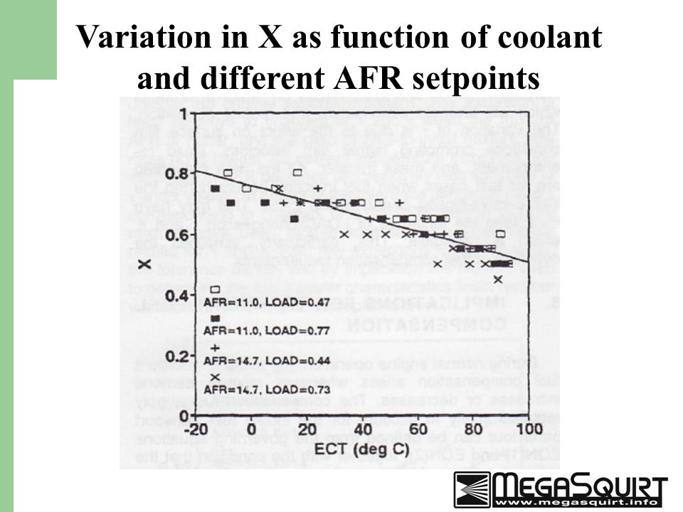 30 Variation in X as function of coolant and different AFR setpoints