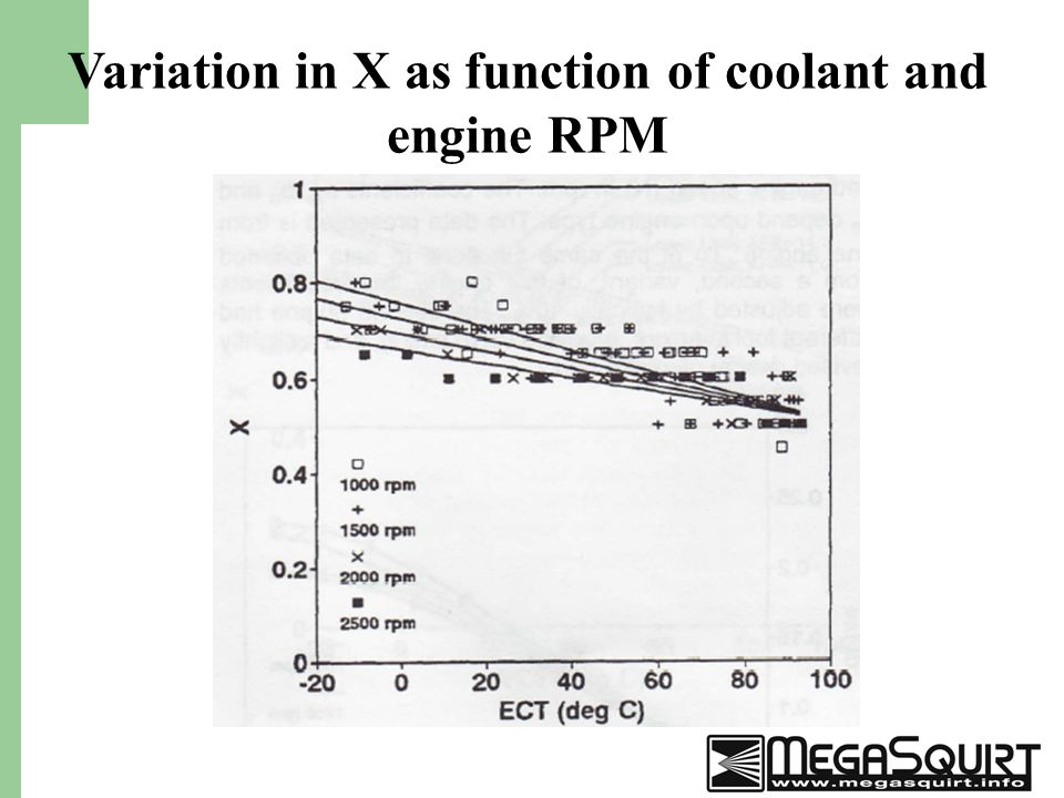31 Variation in X as function of coolant and engine RPM