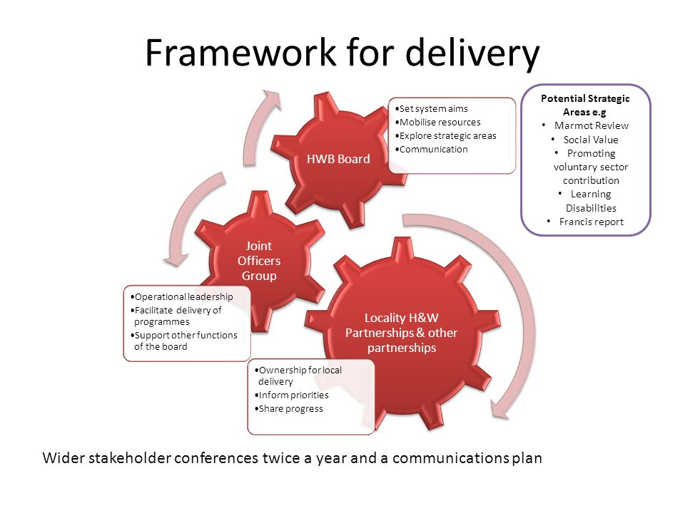 Framework for delivery Locality H&W Partnerships & other partnerships Ownership for local delivery Inform priorities Share progress Joint Officers Group Operational leadership Facilitate delivery of programmes Support other functions of the board HWB Board Set system aims Mobilise resources Explore strategic areas Communication Potential Strategic Areas e.g Marmot Review Social Value Promoting voluntary sector contribution Learning Disabilities Francis report Wider stakeholder conferences twice a year and a communications plan