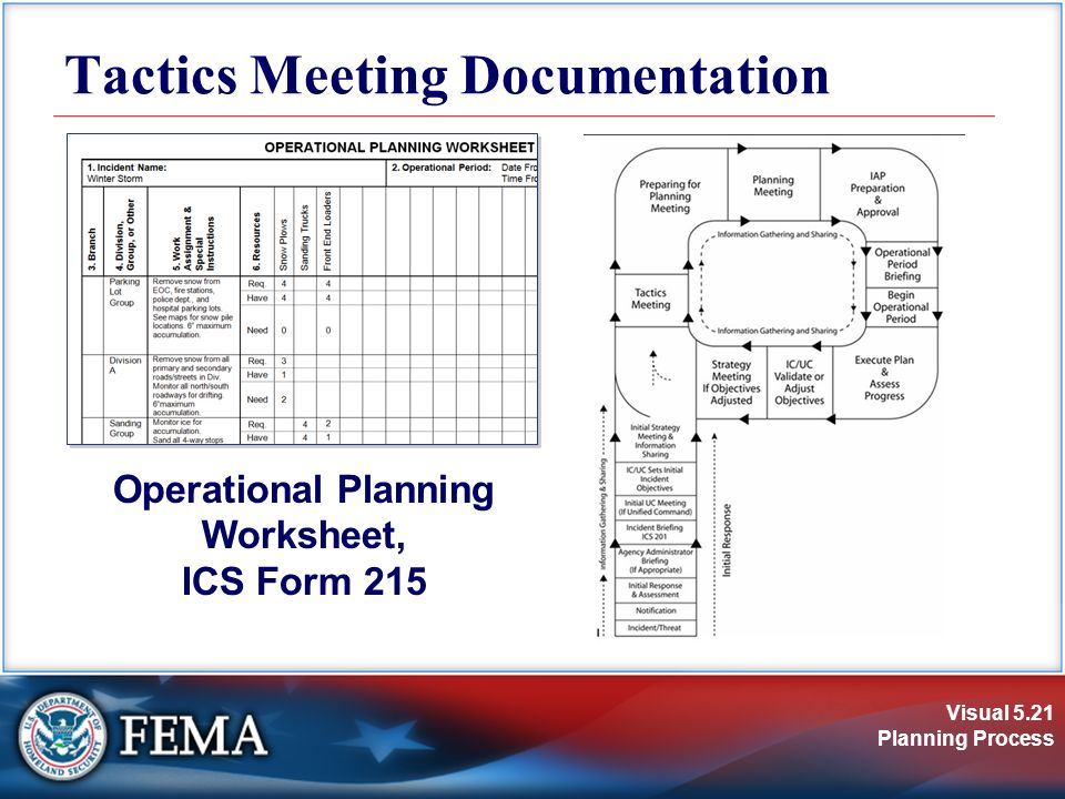 Visual 5.1 Planning Process Unit 5: Planning Process. - ppt download