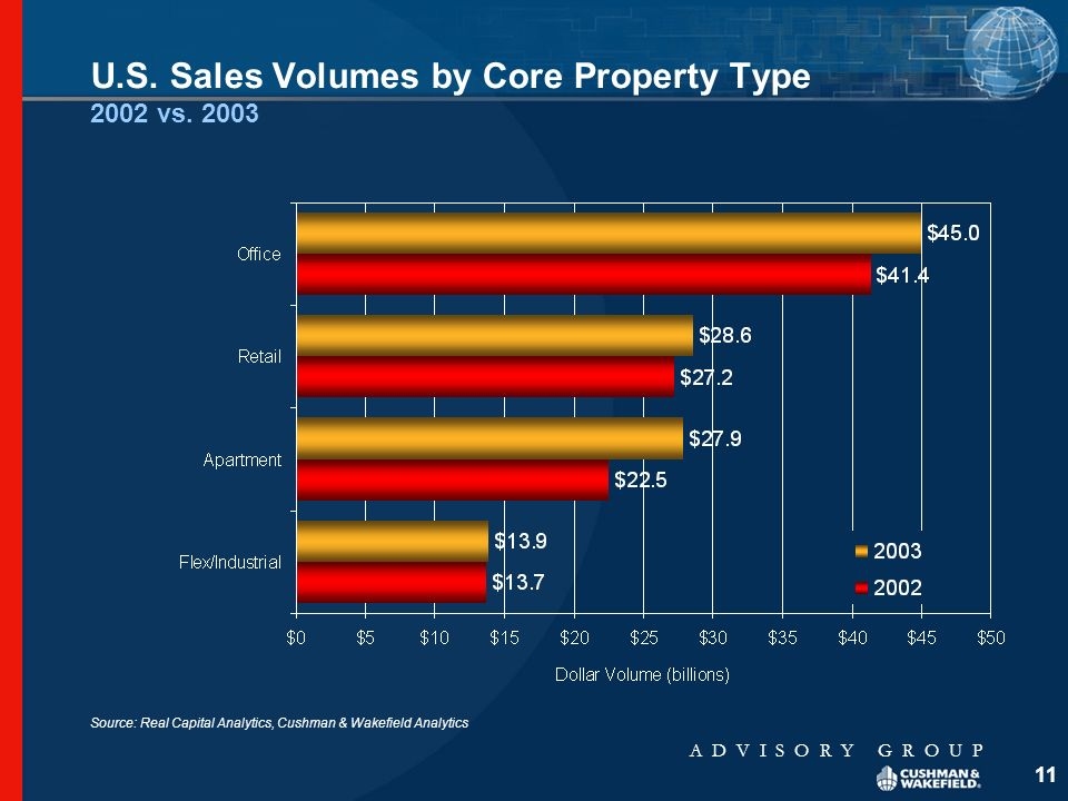 A D V I S O R Y G R O U P 11 U.S. Sales Volumes by Core Property Type 2002 vs.