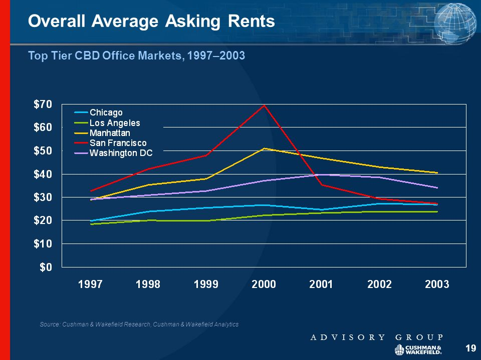 A D V I S O R Y G R O U P 19 Overall Average Asking Rents Top Tier CBD Office Markets, 1997–2003 Source: Cushman & Wakefield Research, Cushman & Wakefield Analytics