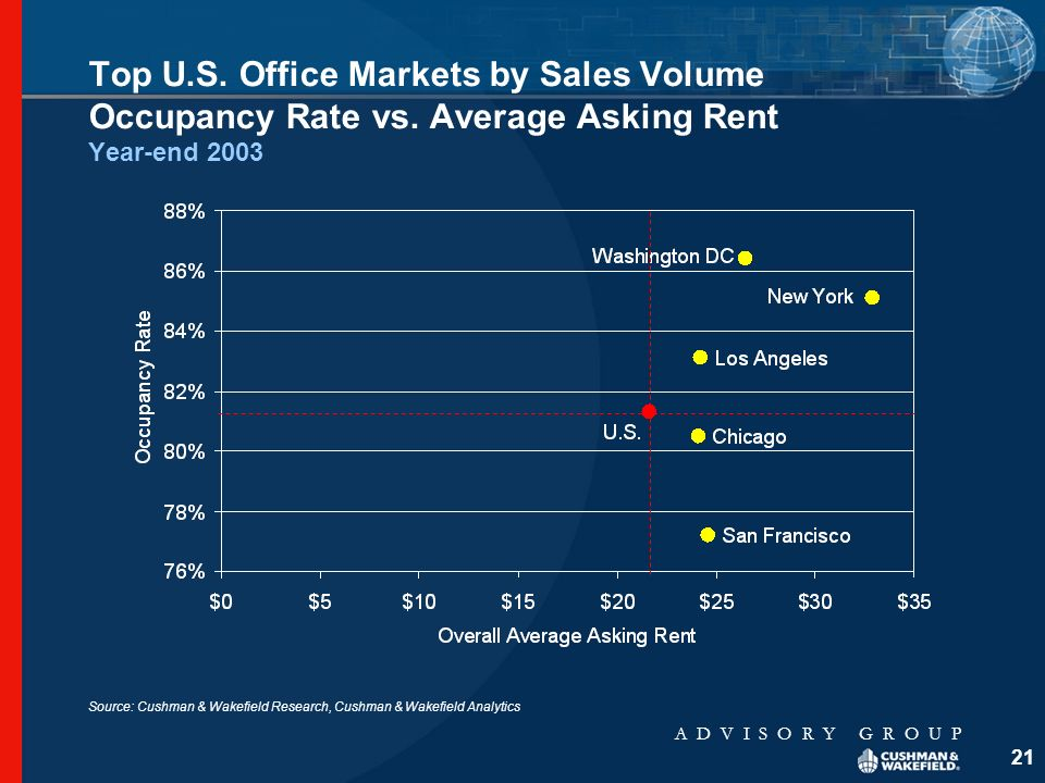 A D V I S O R Y G R O U P 21 Top U.S. Office Markets by Sales Volume Occupancy Rate vs.