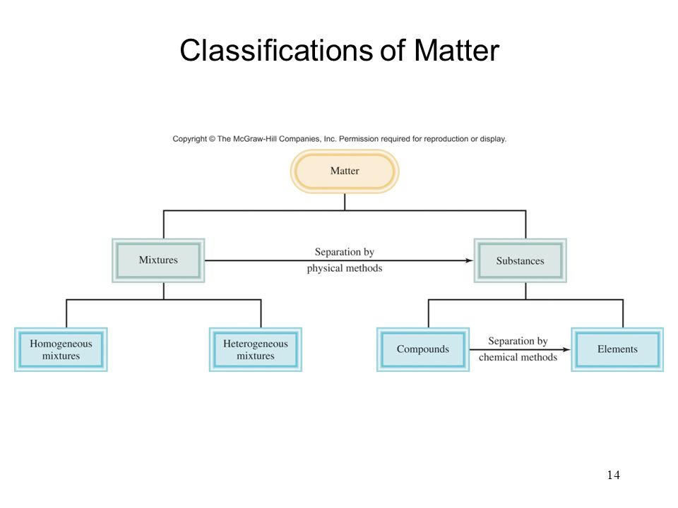 14 Classifications of Matter