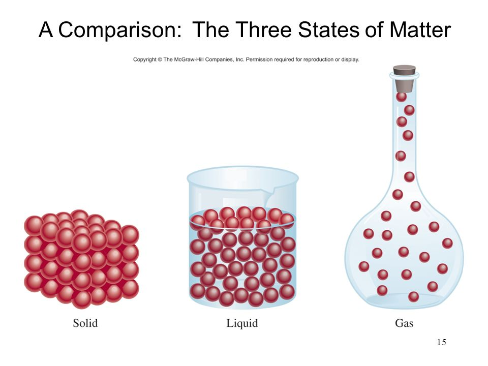 15 A Comparison: The Three States of Matter