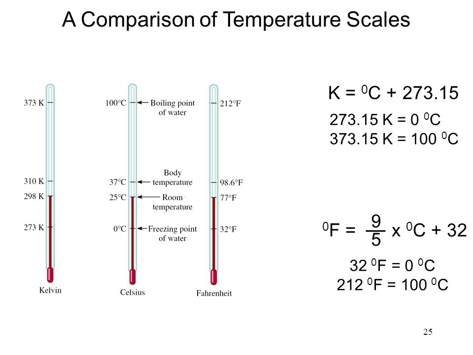 25 K = 0 C F = x 0 C K = 0 0 C K = C 32 0 F = 0 0 C F = C A Comparison of Temperature Scales