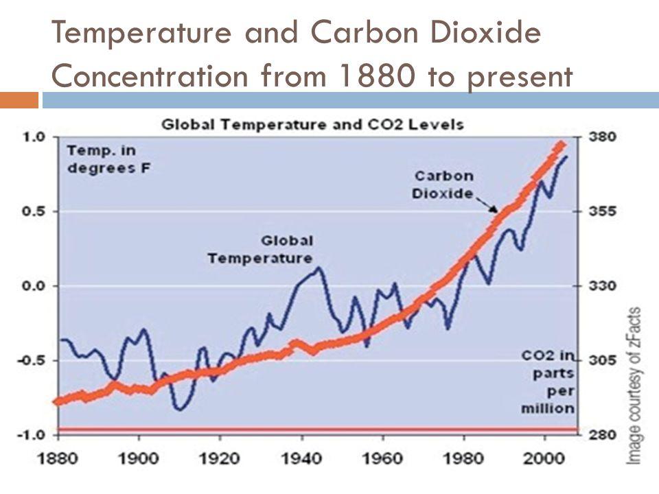 Temperatura y CO2