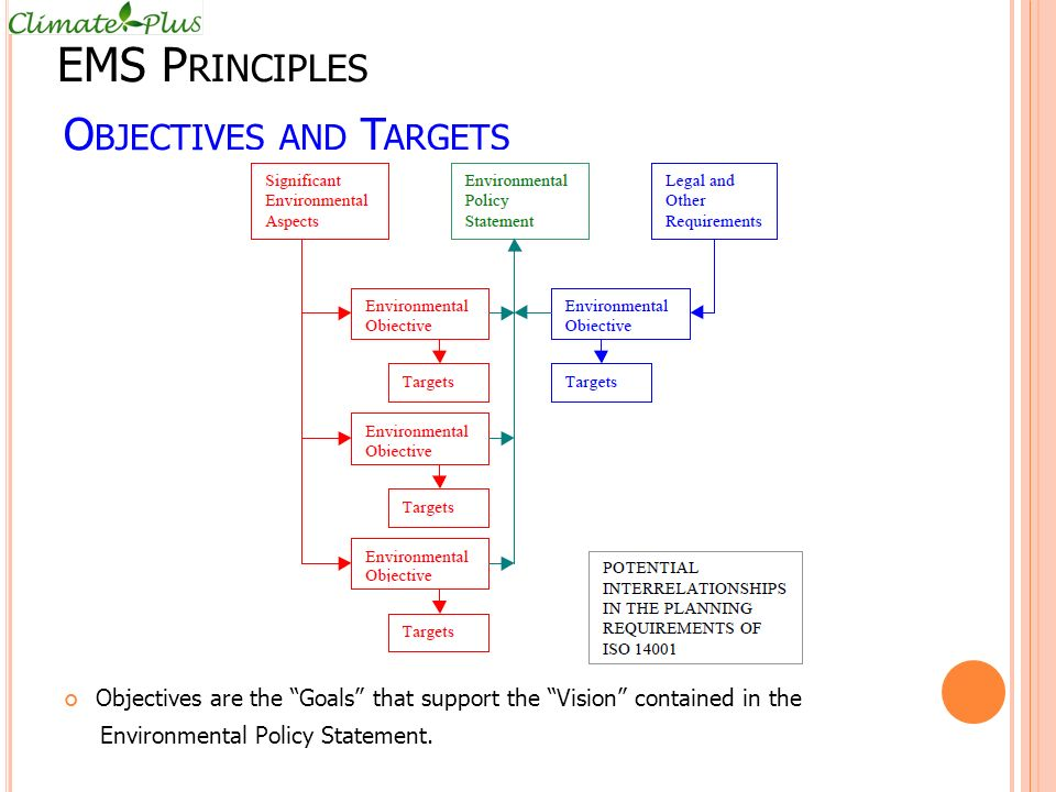 O BJECTIVES AND T ARGETS Objectives are the Goals that support the Vision contained in the Environmental Policy Statement.