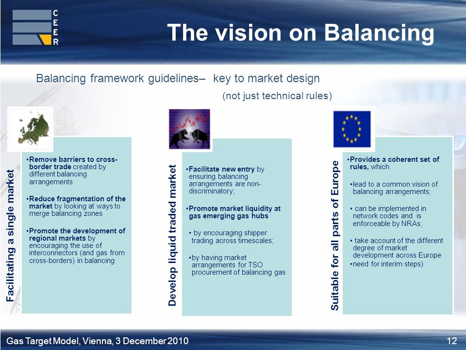 12Gas Target Model, Vienna, 3 December 2010 The vision on Balancing Balancing framework guidelines– key to market design (not just technical rules) Facilitating a single market Remove barriers to cross- border trade created by different balancing arrangements Reduce fragmentation of the market by looking at ways to merge balancing zones Promote the development of regional markets by encouraging the use of interconnectors (and gas from cross-borders) in balancing Develop liquid traded market Facilitate new entry by ensuring balancing arrangements are non- discriminatory; Promote market liquidity at gas emerging gas hubs by encouraging shipper trading across timescales; by having market arrangements for TSO procurement of balancing gas Suitable for all parts of Europe Provides a coherent set of rules, which lead to a common vision of balancing arrangements; can be implemented in network codes and is enforceable by NRAs; take account of the different degree of market development across Europe need for interim steps)