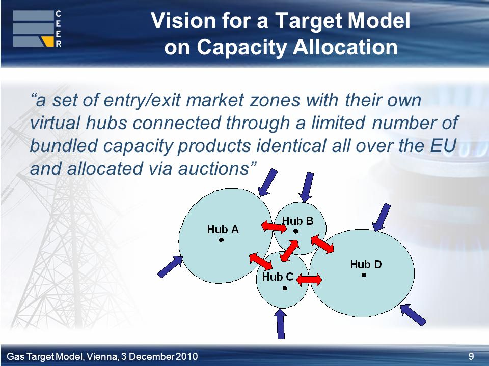 9Gas Target Model, Vienna, 3 December 2010 Vision for a Target Model on Capacity Allocation a set of entry/exit market zones with their own virtual hubs connected through a limited number of bundled capacity products identical all over the EU and allocated via auctions