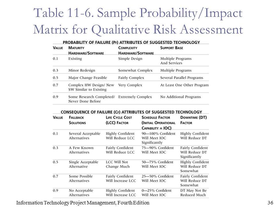 Information Technology Project Risk Assessment Template – Project Risk Management Template