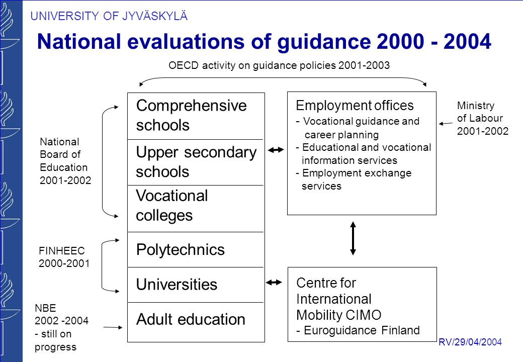 UNIVERSITY OF JYVÄSKYLÄ RV/29/04/2004 Employment offices - Vocational guidance and career planning - Educational and vocational information services - Employment exchange services Centre for International Mobility CIMO - Euroguidance Finland Comprehensive schools Upper secondary schools Vocational colleges Polytechnics Universities Adult education National evaluations of guidance National Board of Education FINHEEC NBE still on progress Ministry of Labour OECD activity on guidance policies