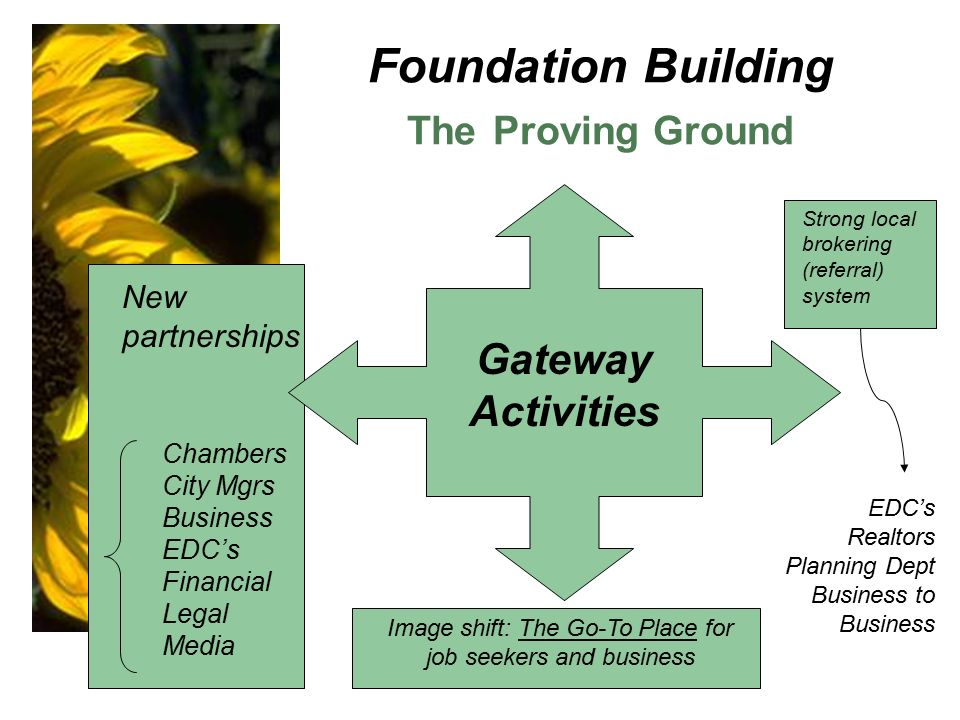 Foundation Building The Proving Ground Gateway Activities Strong local brokering (referral) system Image shift: The Go-To Place for job seekers and business New partnerships EDC's Realtors Planning Dept Business to Business Chambers City Mgrs Business EDC's Financial Legal Media