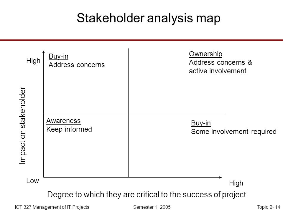 Topic 2- 14ICT 327 Management of IT Projects Semester 1, 2005 Stakeholder analysis map Degree to which they are critical to the success of project Impact on stakeholder High Low High Buy-in Address concerns Ownership Address concerns & active involvement Buy-in Some involvement required Awareness Keep informed