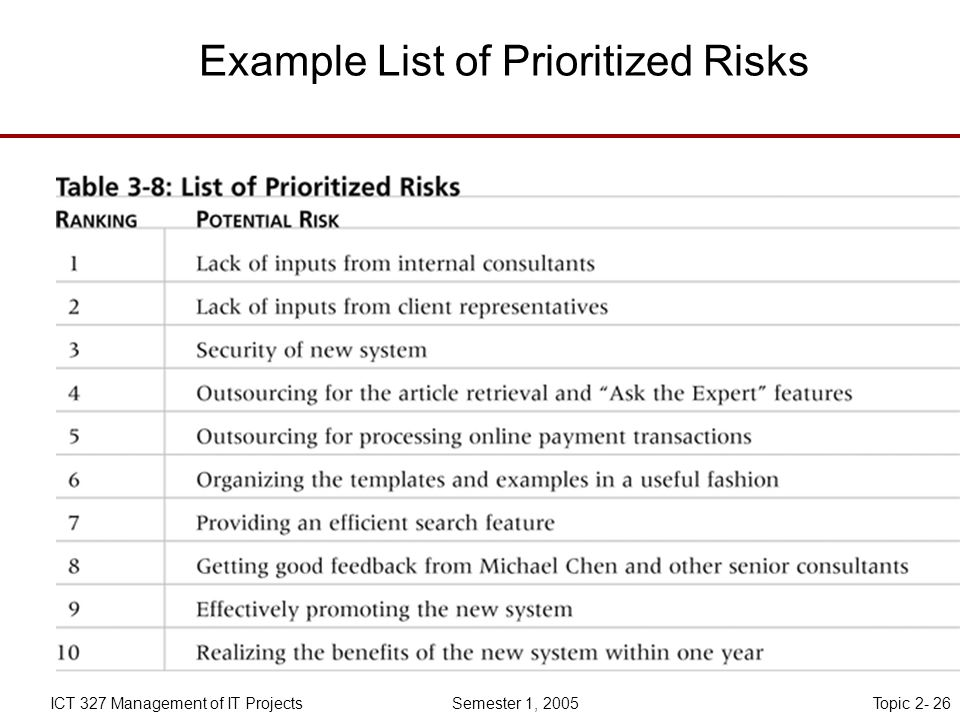Topic 2- 26ICT 327 Management of IT Projects Semester 1, 2005 Example List of Prioritized Risks