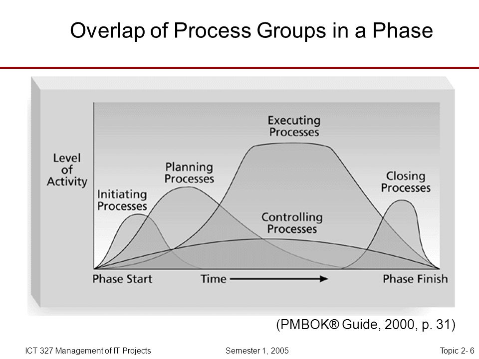 Topic 2- 6ICT 327 Management of IT Projects Semester 1, 2005 Overlap of Process Groups in a Phase (PMBOK® Guide, 2000, p.
