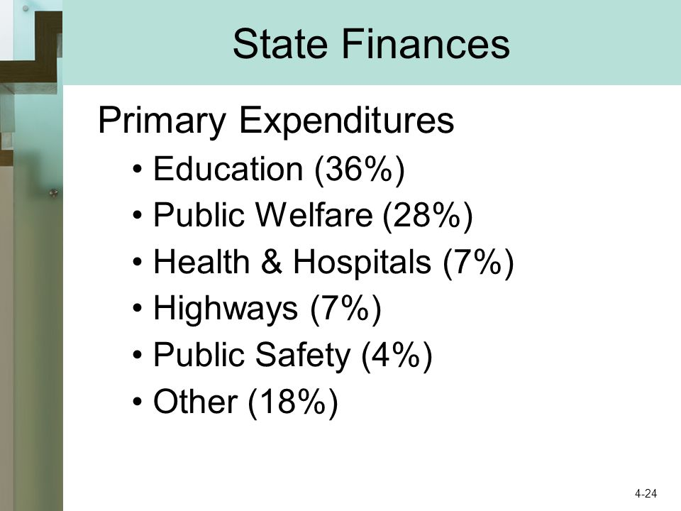 State Finances Primary Expenditures Education (36%) Public Welfare (28%) Health & Hospitals (7%) Highways (7%) Public Safety (4%) Other (18%) 4-24