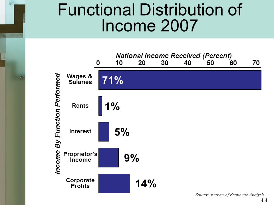 Functional Distribution of Income 2007 Wages & Salaries Rents Interest Proprietor's Income Corporate Profits Income By Function Performed National Income Received (Percent) % 1% 5% 9% 14% Source: Bureau of Economic Analysis 4-4