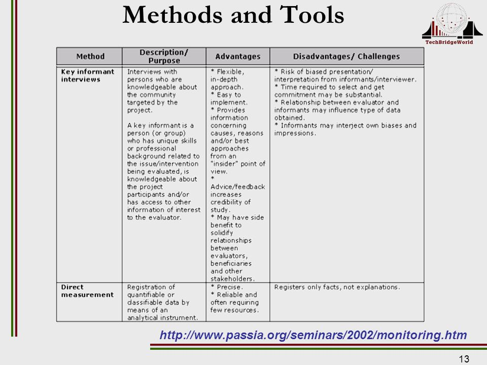13 Methods and Tools