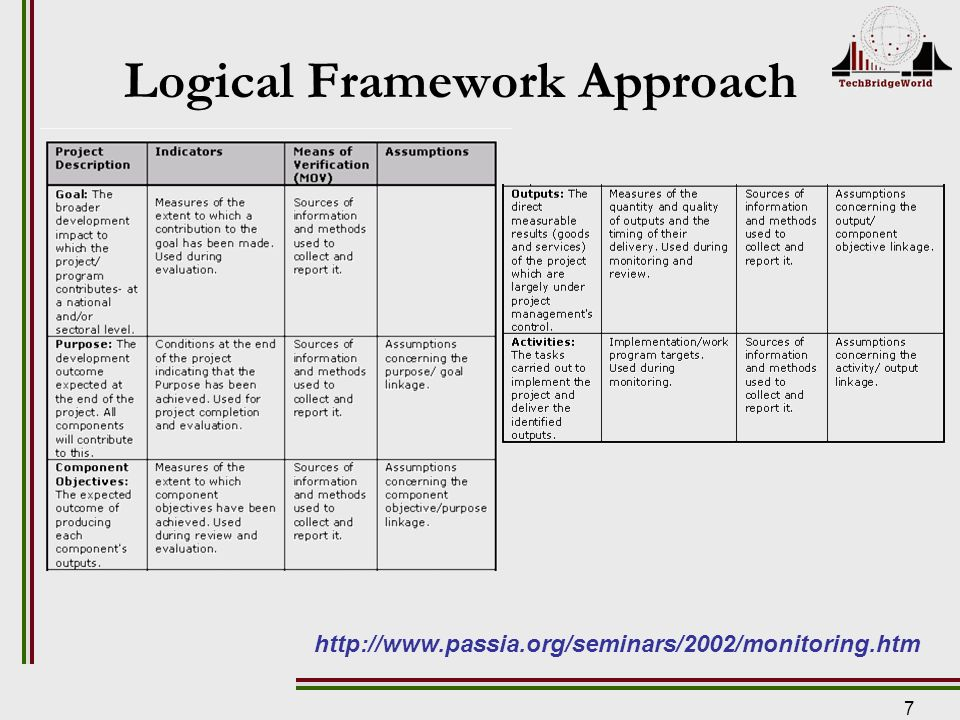 7 Logical Framework Approach