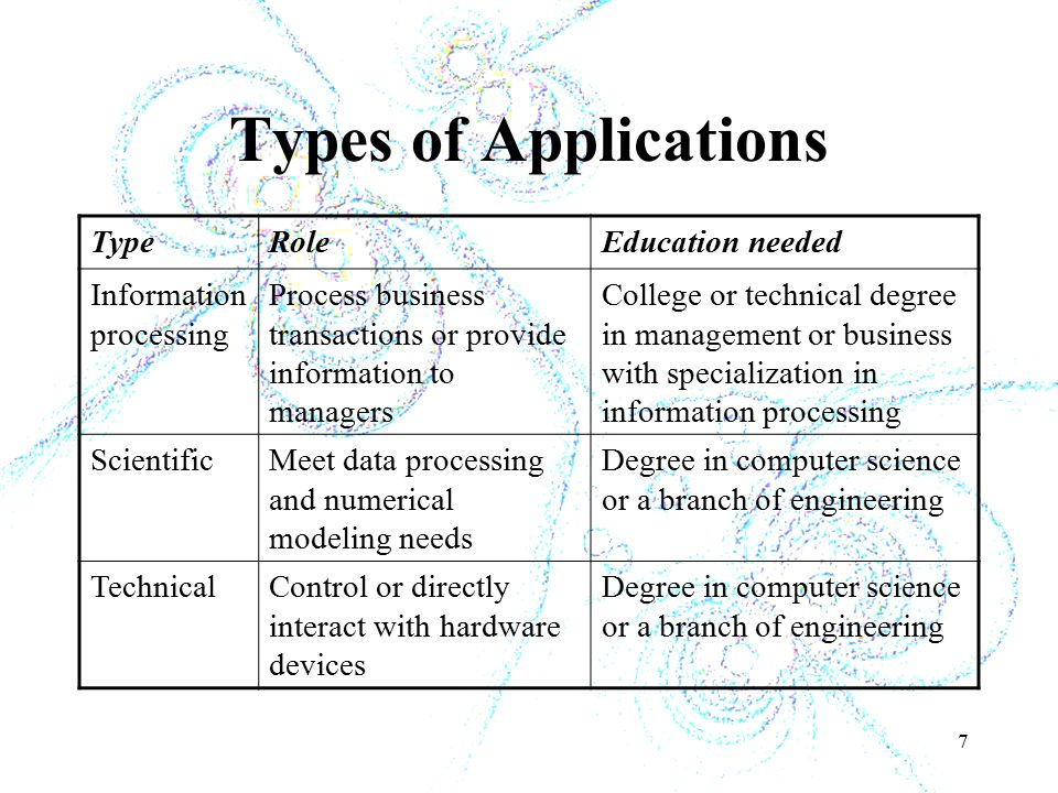 7 Types of Applications TypeRoleEducation needed Information processing Process business transactions or provide information to managers College or technical degree in management or business with specialization in information processing ScientificMeet data processing and numerical modeling needs Degree in computer science or a branch of engineering TechnicalControl or directly interact with hardware devices Degree in computer science or a branch of engineering