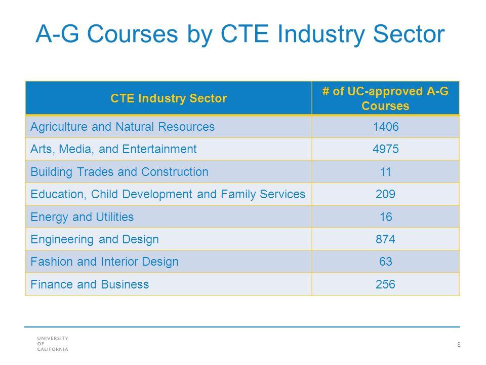 a-g courses list A-G Course List