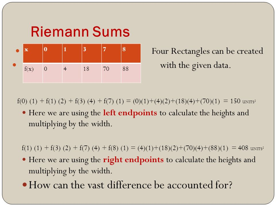 Riemann Sums x01378 f(x) Four Rectangles can be created with the given data.