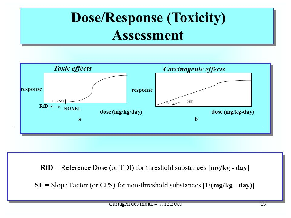 Cartagen des India, 4-7.12.200019 UFxMF RfD NOAEL dose (mg/kg/day) response a SF response dose (mg/kg-day) Carcinogenic effects b Toxic effects RfD = Reference Dose (or TDI) for threshold substances [mg/kg - day] SF = Slope Factor (or CPS) for non-threshold substances [1/(mg/kg - day)] RfD = Reference Dose (or TDI) for threshold substances [mg/kg - day] SF = Slope Factor (or CPS) for non-threshold substances [1/(mg/kg - day)] Dose/Response (Toxicity) Assessment Dose/Response (Toxicity) Assessment