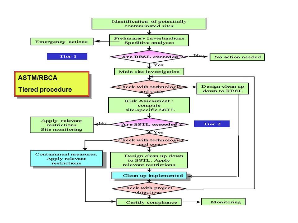 Cartagen des India, 4-7.12.200025 ASTM/RBCA Tiered procedure ASTM/RBCA Tiered procedure