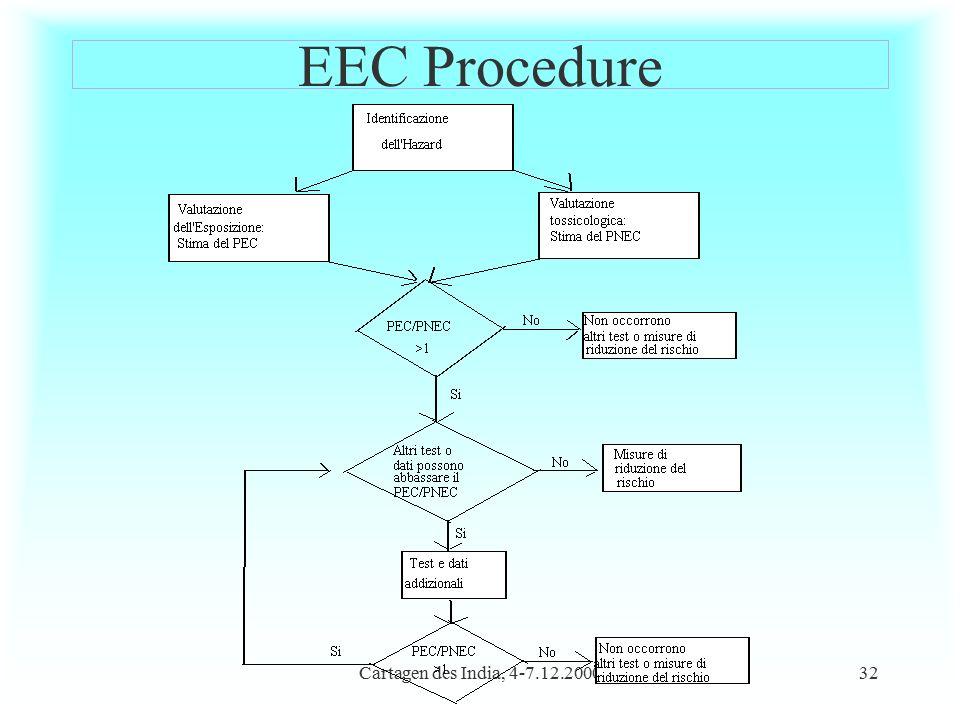 Cartagen des India, 4-7.12.200032 EEC Procedure