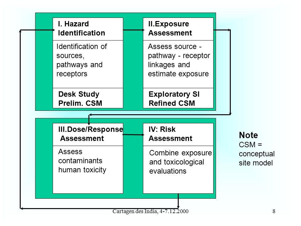 Cartagen des India, 4-7.12.20008 I. Hazard Identification II.Exposure Assessment Desk Study Prelim.