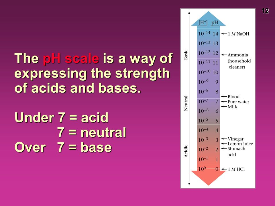 12 The pH scale is a way of expressing the strength of acids and bases.