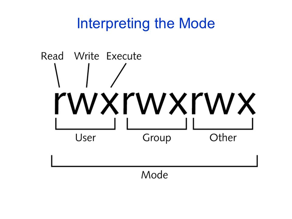 Interpreting the Mode Figure 5-3: The structure of a mode