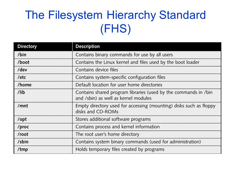 The Filesystem Hierarchy Standard (FHS) Table 5-1: Linux directories defined by FHS