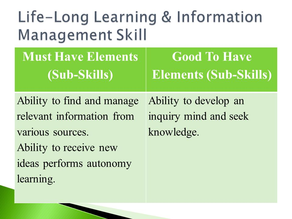 Must Have Elements (Sub-Skills) Good To Have Elements (Sub-Skills) Ability to find and manage relevant information from various sources. Ability to re