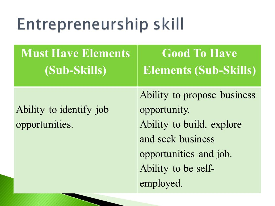 Must Have Elements (Sub-Skills) Good To Have Elements (Sub-Skills) Ability to identify job opportunities. Ability to propose business opportunity. Abi
