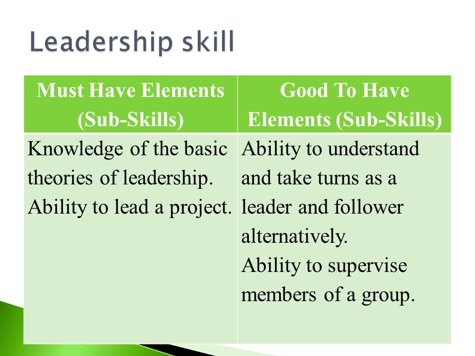Must Have Elements (Sub-Skills) Good To Have Elements (Sub-Skills) Knowledge of the basic theories of leadership. Ability to lead a project. Ability t