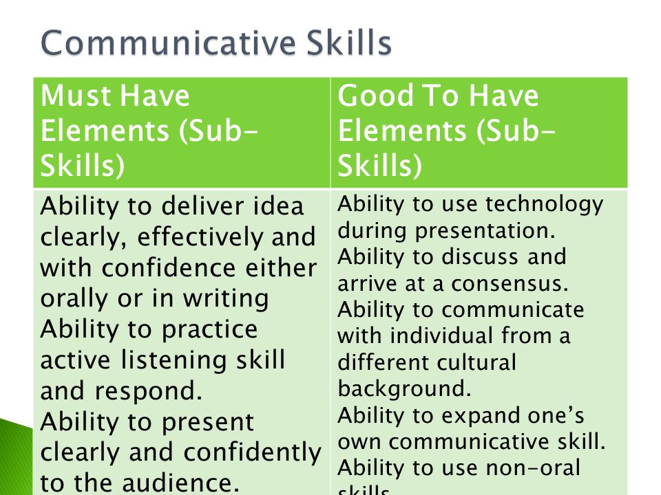 Must Have Elements (Sub- Skills) Good To Have Elements (Sub- Skills) Ability to deliver idea clearly, effectively and with confidence either orally or