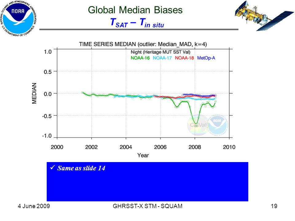 4 June 2009GHRSST-X STM - SQUAM19 Global Median Biases T SAT – T in situ Same as slide 14