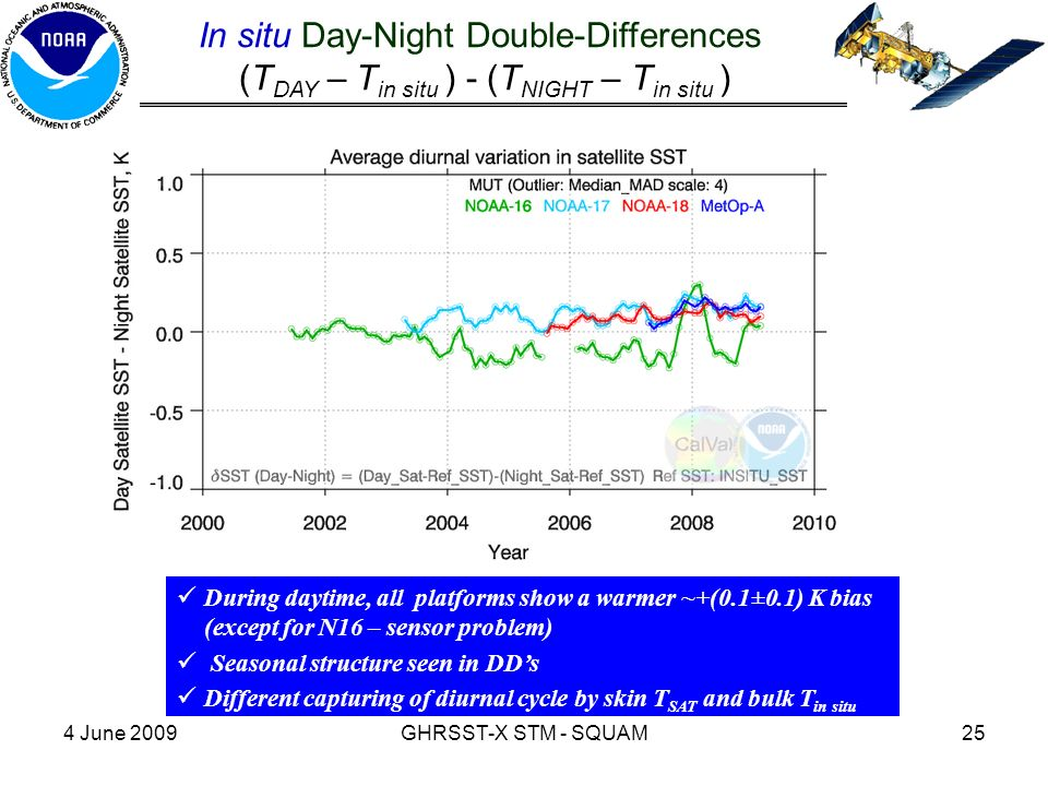 4 June 2009GHRSST-X STM - SQUAM25 In situ Day-Night Double-Differences (T DAY – T in situ ) - (T NIGHT – T in situ ) During daytime, all platforms show a warmer ~+(0.1±0.1) K bias (except for N16 – sensor problem) Seasonal structure seen in DD's Different capturing of diurnal cycle by skin T SAT and bulk T in situ