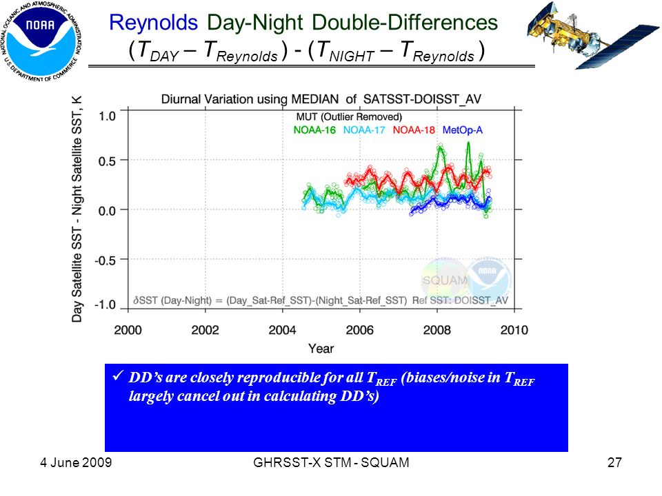 4 June 2009GHRSST-X STM - SQUAM27 Reynolds Day-Night Double-Differences (T DAY – T Reynolds ) - (T NIGHT – T Reynolds ) DD's are closely reproducible for all T REF (biases/noise in T REF largely cancel out in calculating DD's)